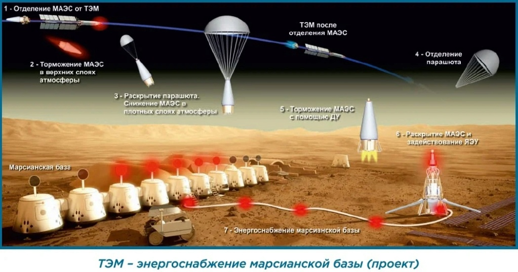 Russian Space Program: News & Discussion #4 - Page 6 Mxor4t10