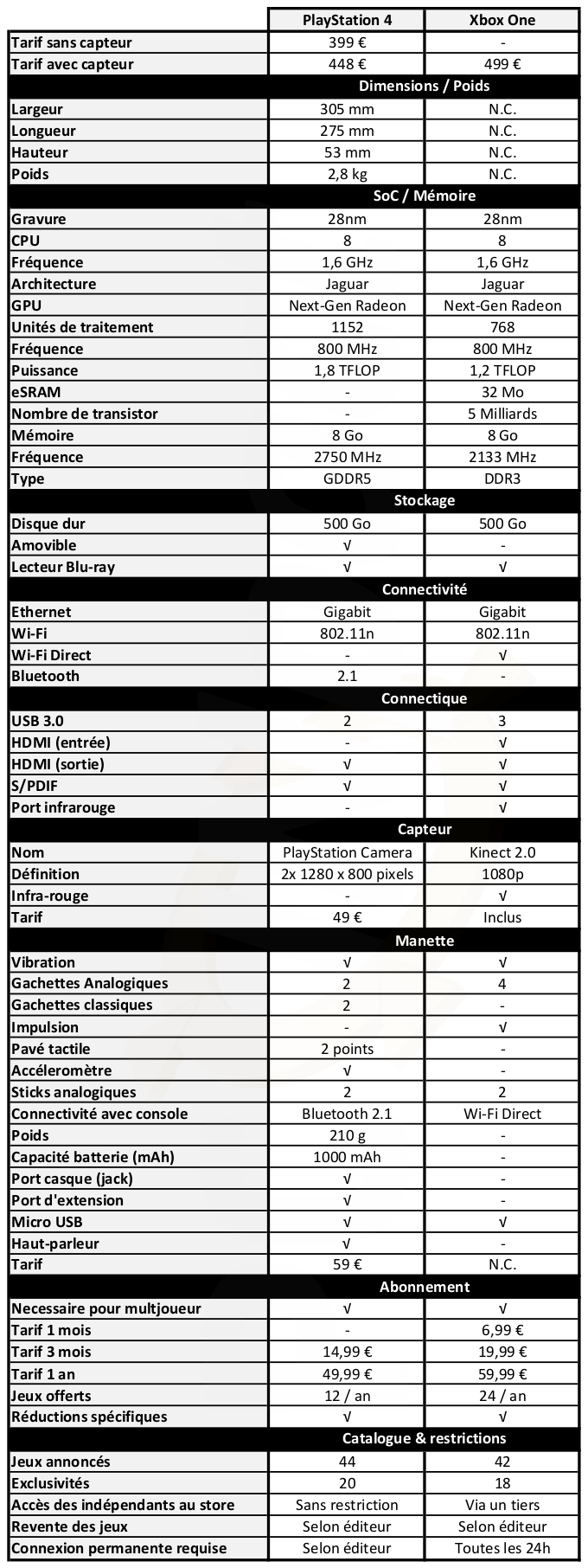 COMPARATIF XBOX ONE/PS4! 13407410