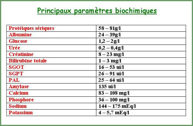 Principaux paramètres hématologiques. Tab210