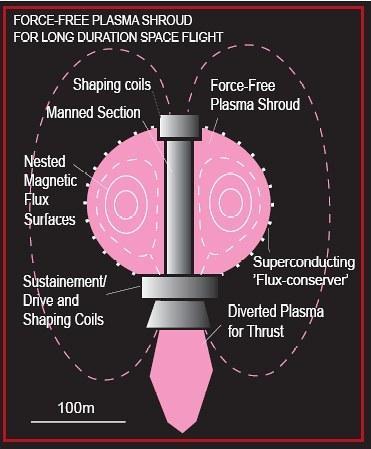 Voyage vers Mars : Une bulle de plasma en guise de bouclier anti-radiations ? Untitl14
