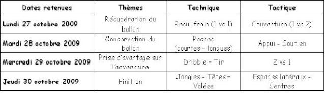 Stage Toussaint U13 & U15 Tablea10