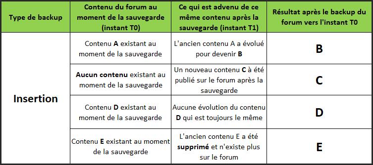 Fonctionnement des sauvegardes ( back-up ) Insert11