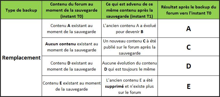 Fonctionnement des sauvegardes ( back-up ) Replac11