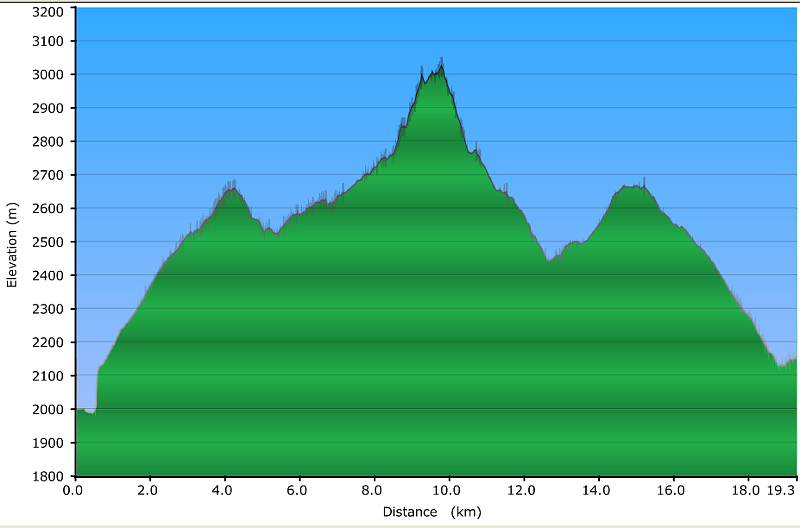 Col de la Grassaz, Pointe de la Vallaisonnay Profil10