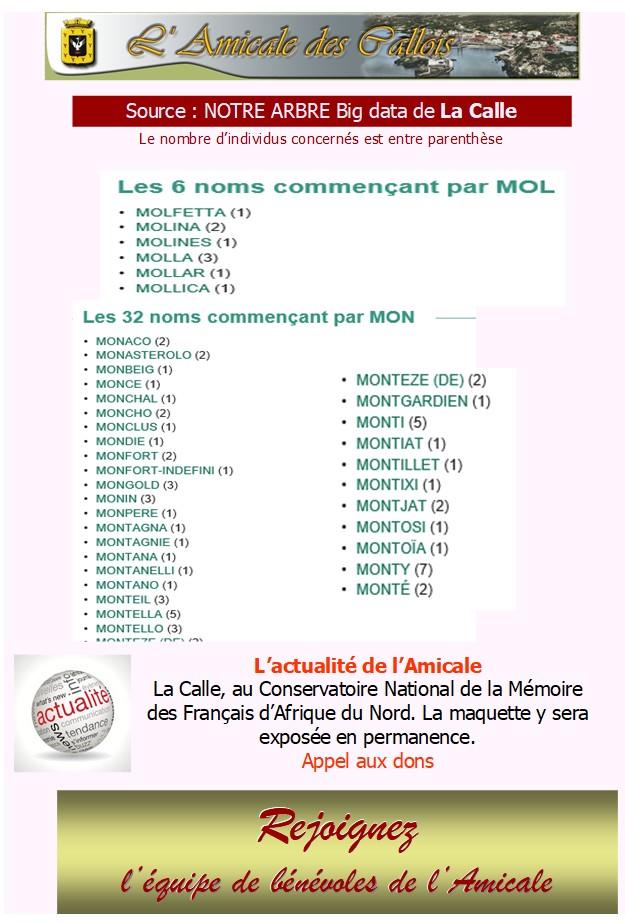 Les patronymes en lien avec La Calle commençant par M Mol_mo10