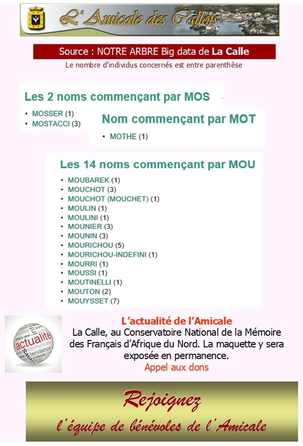 Les patronymes en lien avec La Calle commençant par M Mos-mo10