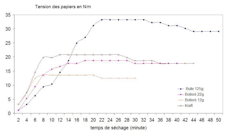 Tension au séchage de papiers de restauration . (allongement, Bulle, Bolloré, Kraft) Tensio10