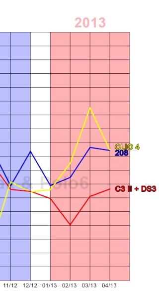 [VENTE] Les chiffres / MAJ Graphiques page 40 - Page 22 Citadi11