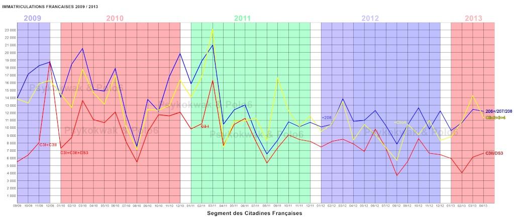 [VENTE] Les chiffres / MAJ Graphiques page 40 - Page 22 Segmen10