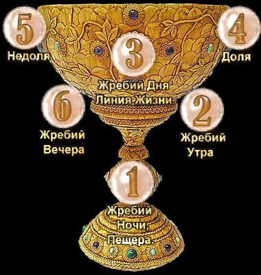 ЧАША СУДЬБЫ СИММАХ Ddnd10
