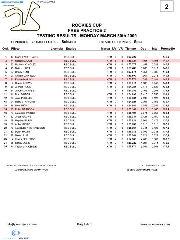 [Red Bull GPRC] Estoril et Jerez - Page 2 Rookie11