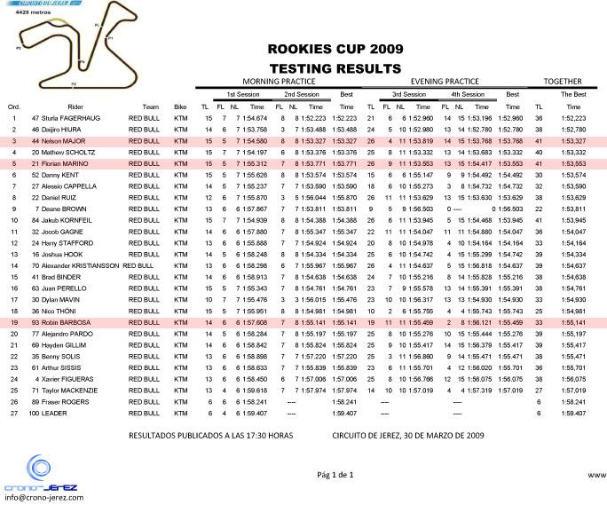 [Red Bull GPRC] Estoril et Jerez - Page 2 Rookie14