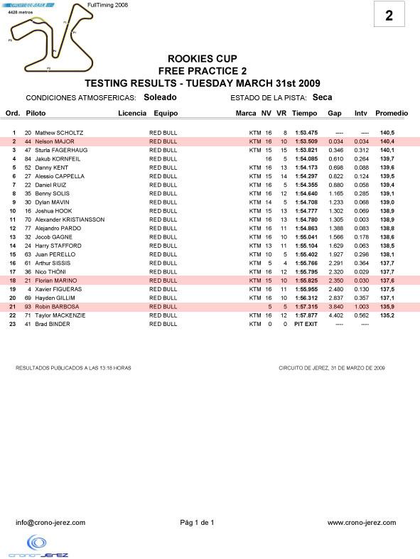 [Red Bull GPRC] Estoril et Jerez - Page 2 Rookie16