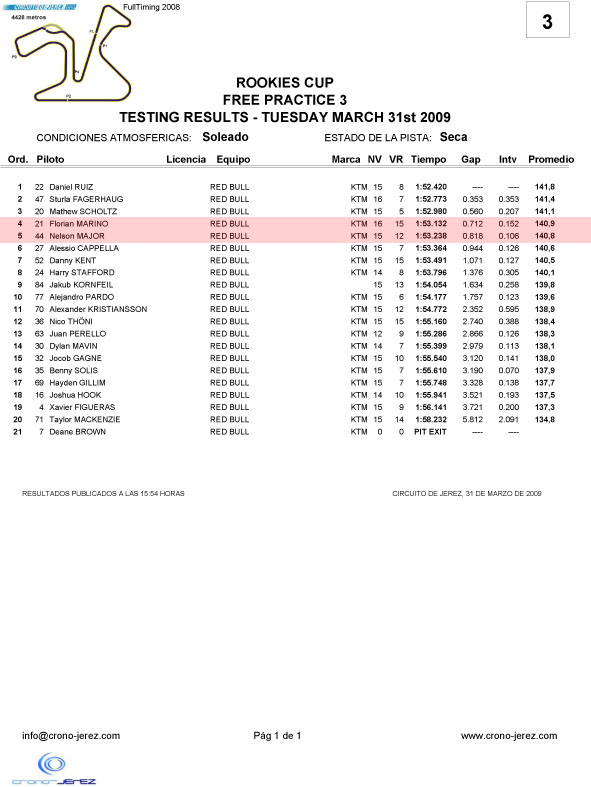[Red Bull GPRC] Estoril et Jerez - Page 2 Rookie18