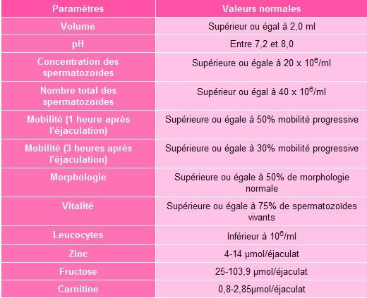 Le Spermogramme Sans_t10