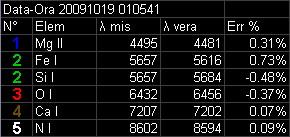 Spettro 20091014 - 010541 Tab-ca10