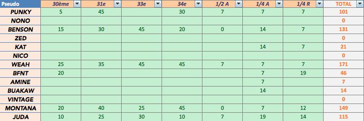 Saison 55 - Classement Captur11