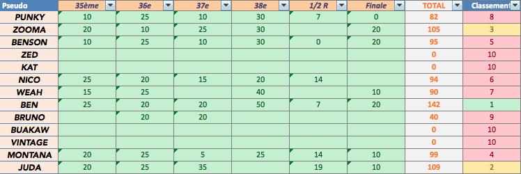 Saison 55 - Classement Captur12