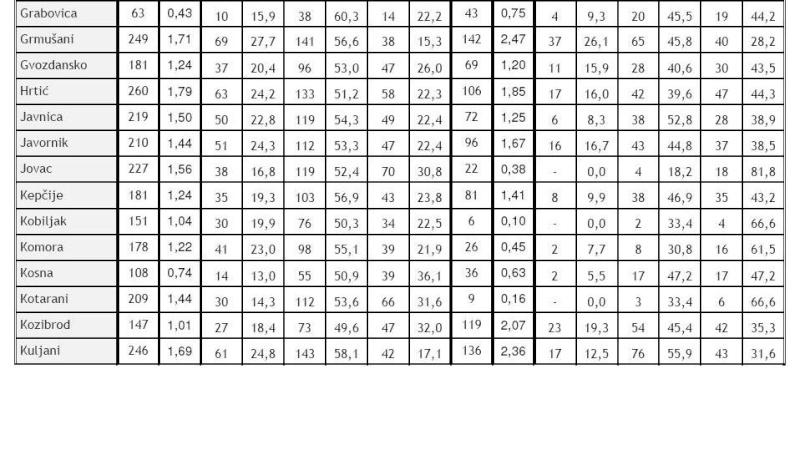 Dvor na Uni popis stanovnistva 1991-2001 Bezime12