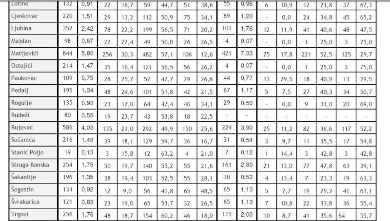 Dvor na Uni popis stanovnistva 1991-2001 Bezime13