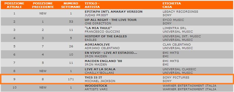 Classifica italiana dei DVD musicali - Pagina 11 Class10