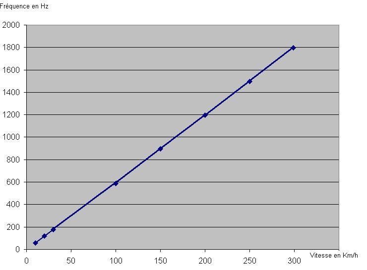 Speed limiteur - Page 2 Graph_10