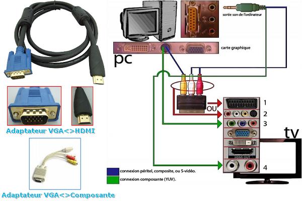connection decodeur  bbox  sur  prise VGA Vga10
