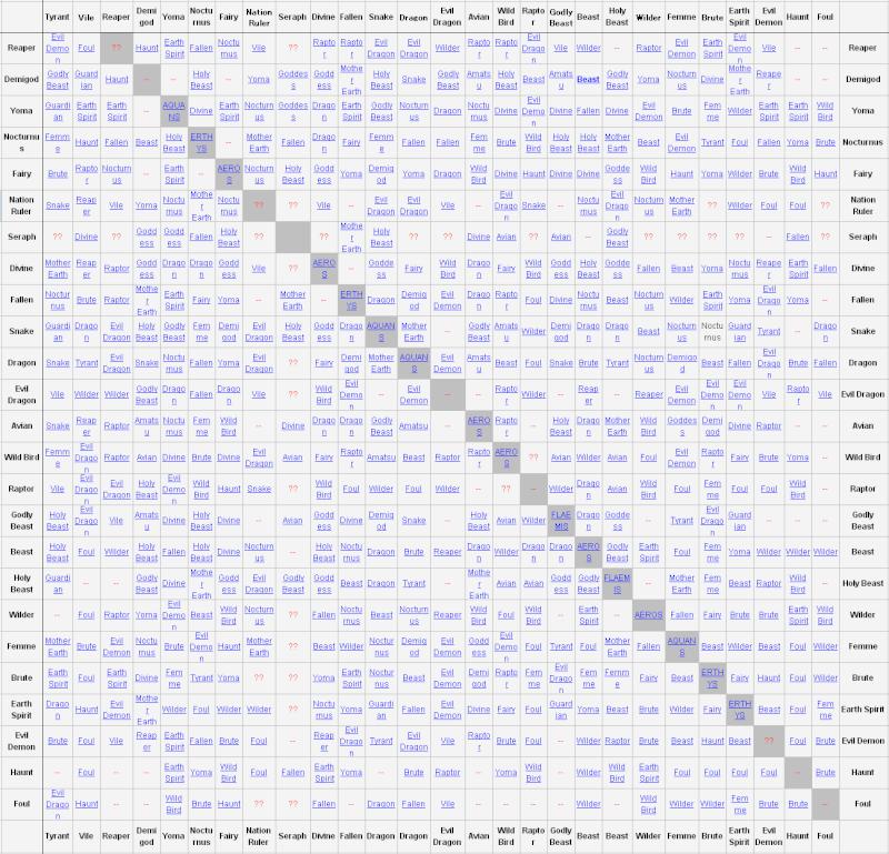 Demon Fusion Chart of Doom Imagin14