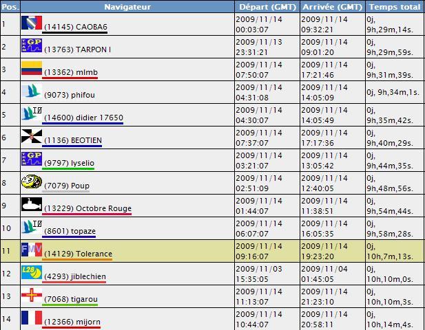 La course des pertuis (Permanent 110 mn) - Page 3 Classe10
