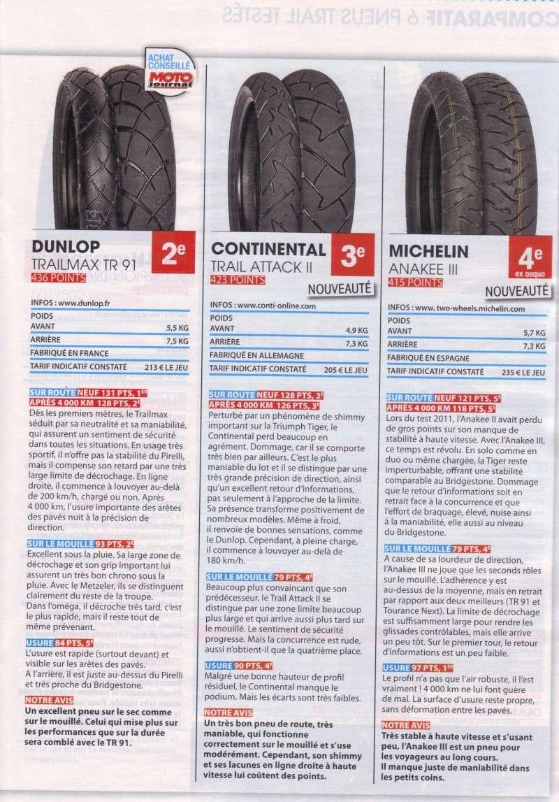 Comparatif pneus Moto Journal 15-06-11