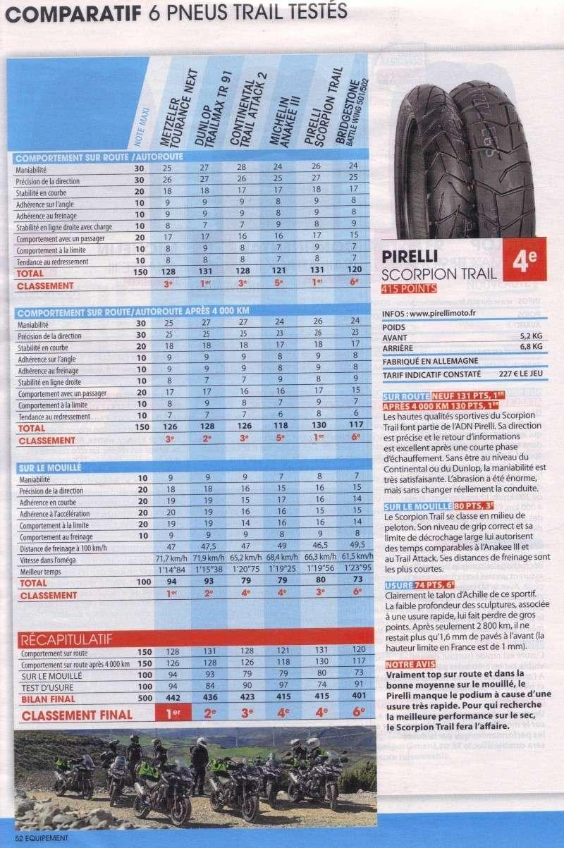Comparatif pneus Moto Journal 15-06-13