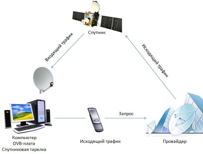 Спутниковый интернет и спутниковая рыбалка [Обзор Hardware] Shema10