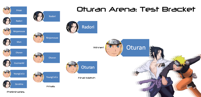 About Oturan Arena Tournaments Oatbra10