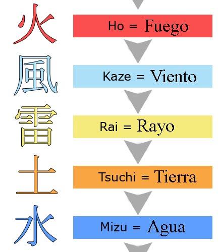 Elementos del Chakra Chakra13