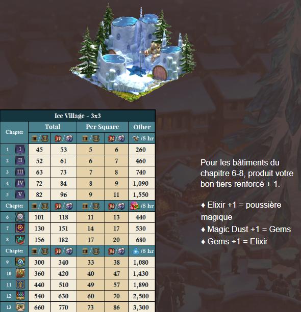 Récompense journalière Winter magic 25_12_11