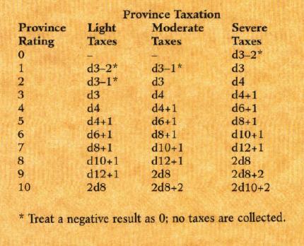 akcije i collect tablice Tax10