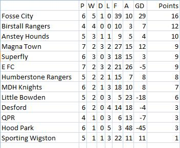 Results ONLY for 8th November - Page 2 Table13