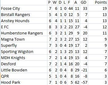 Results ONLY for 15th November Table15