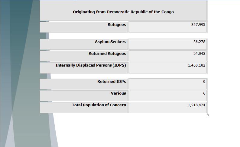 UNHCR Study Guide - Question of Congo's Humanitarian Crisis Congop16