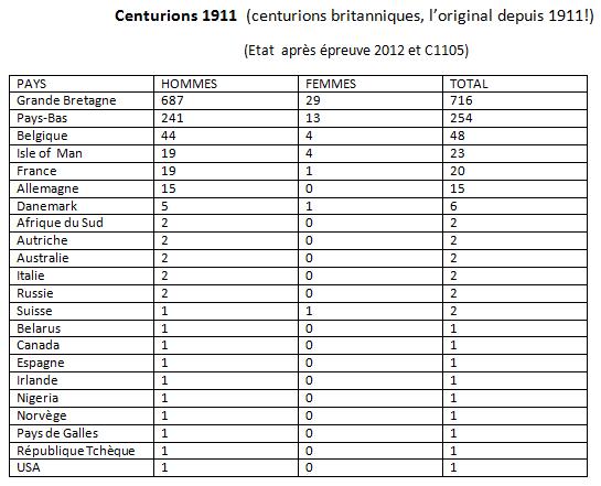les Centurions dans le monde: les chiffres Centur15