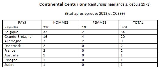 les Centurions dans le monde: les chiffres Centur16