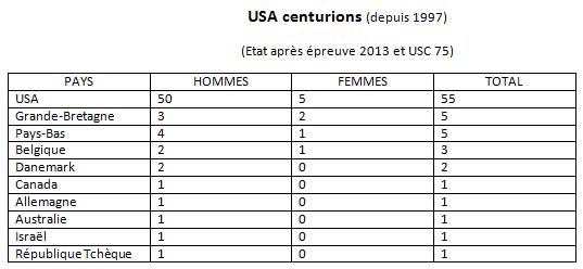 les Centurions dans le monde: les chiffres Centur25