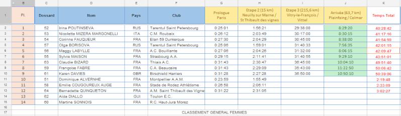 les  podiums et résultats 2013 Paris-12