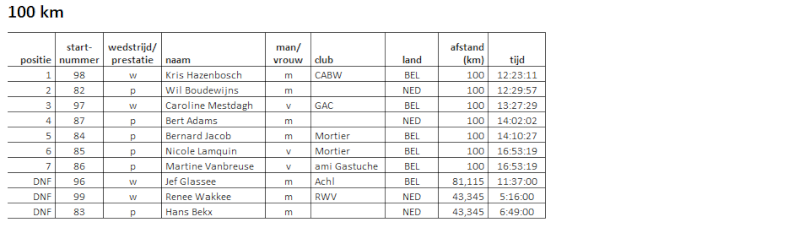 100EM/24h/100km/50EM/50km à Weert (Nl): 18-19 mai 2013 Weert_11