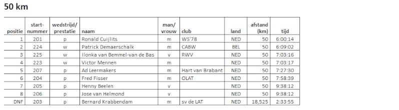 100EM/24h/100km/50EM/50km à Weert (Nl): 18-19 mai 2013 Weert_13