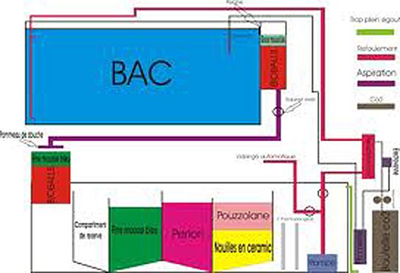 Decante externe  Bac_da11