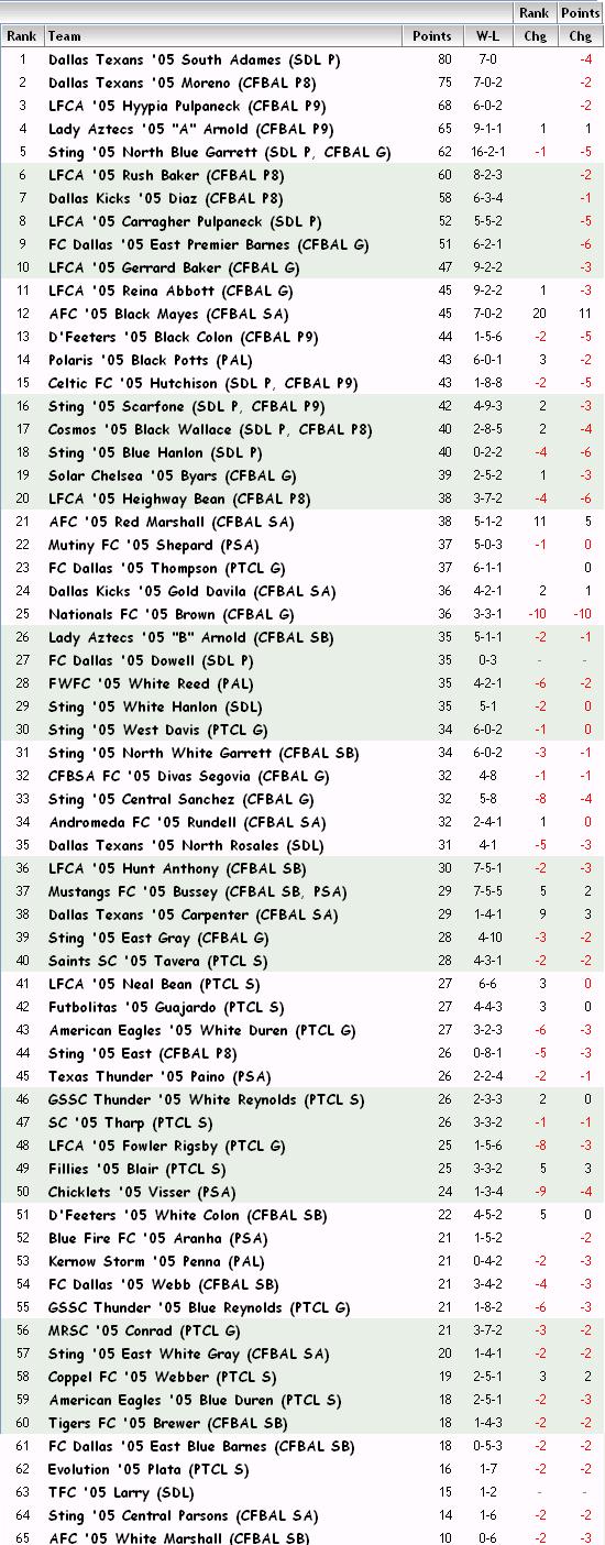 '05 Girls FBR Rankings - 04-25-13 05_fbr10