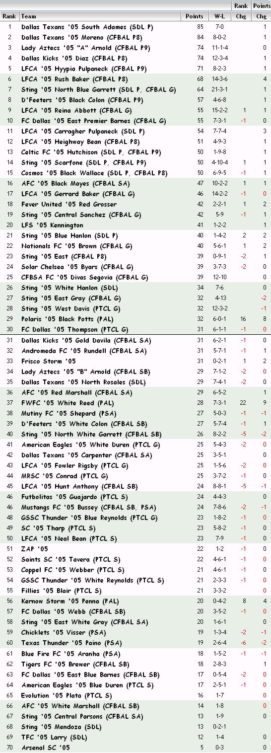 '05 Girls FBR Rankings - 05-21-13 05_fbr14