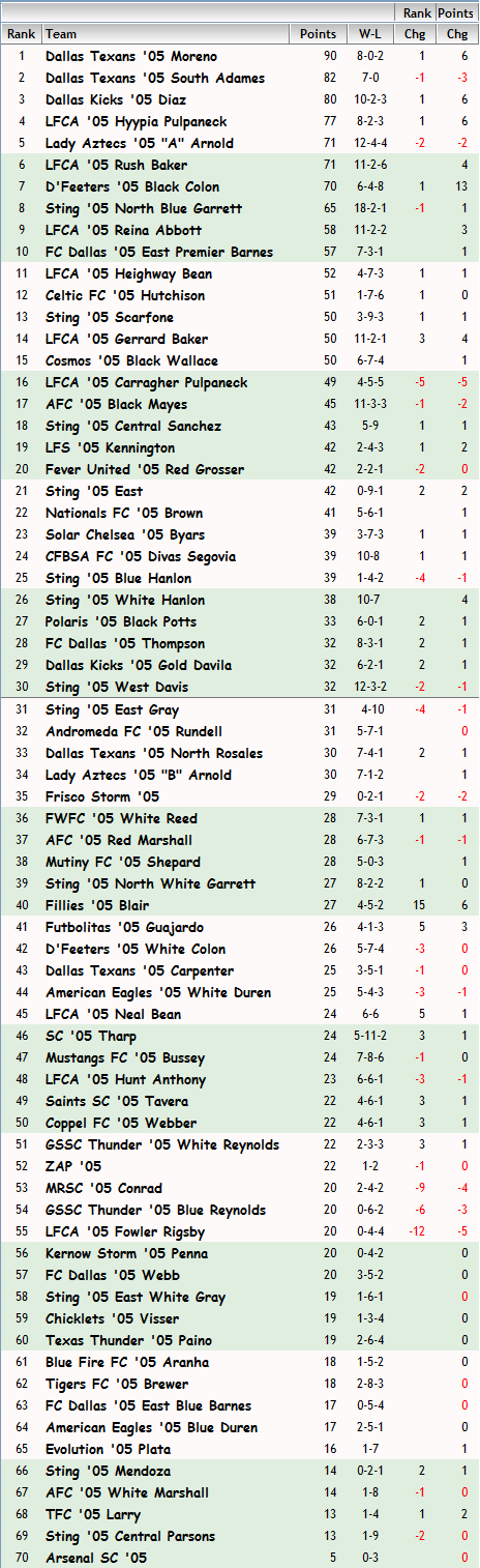 '05 Girls FBR Rankings - 05-29-13 05_fbr15