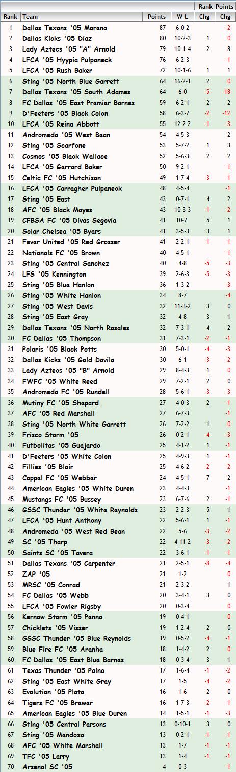 '05 Girls FBR Rankings - 06-12-13 05_fbr16
